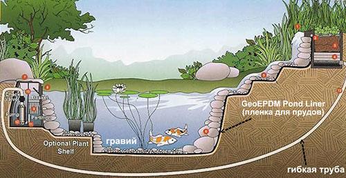 Промышленный водоем